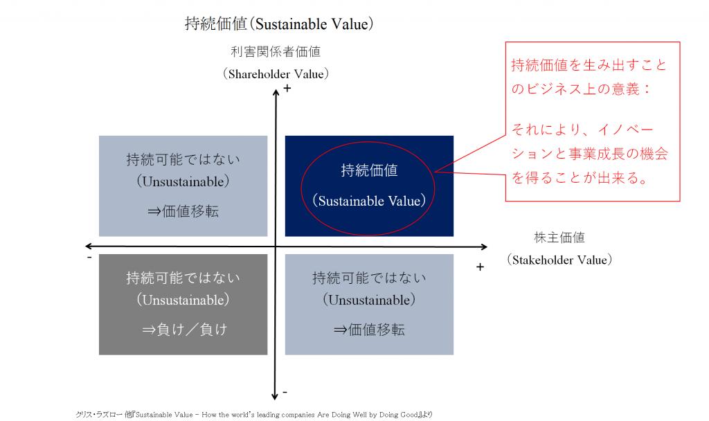 持続価値(Sustainable Value)